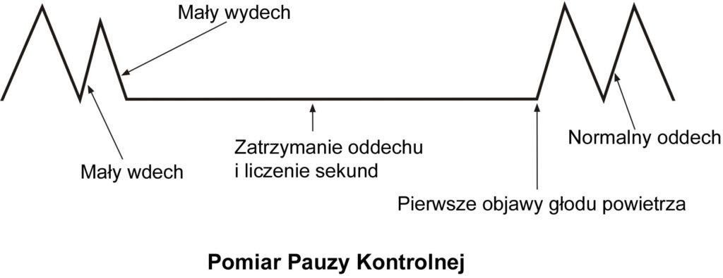 butejko.pl - pomiar Pauzy Kontrolnej